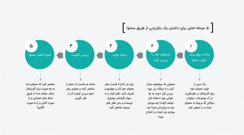 مراحل طراحی بازاریابی محتوا
